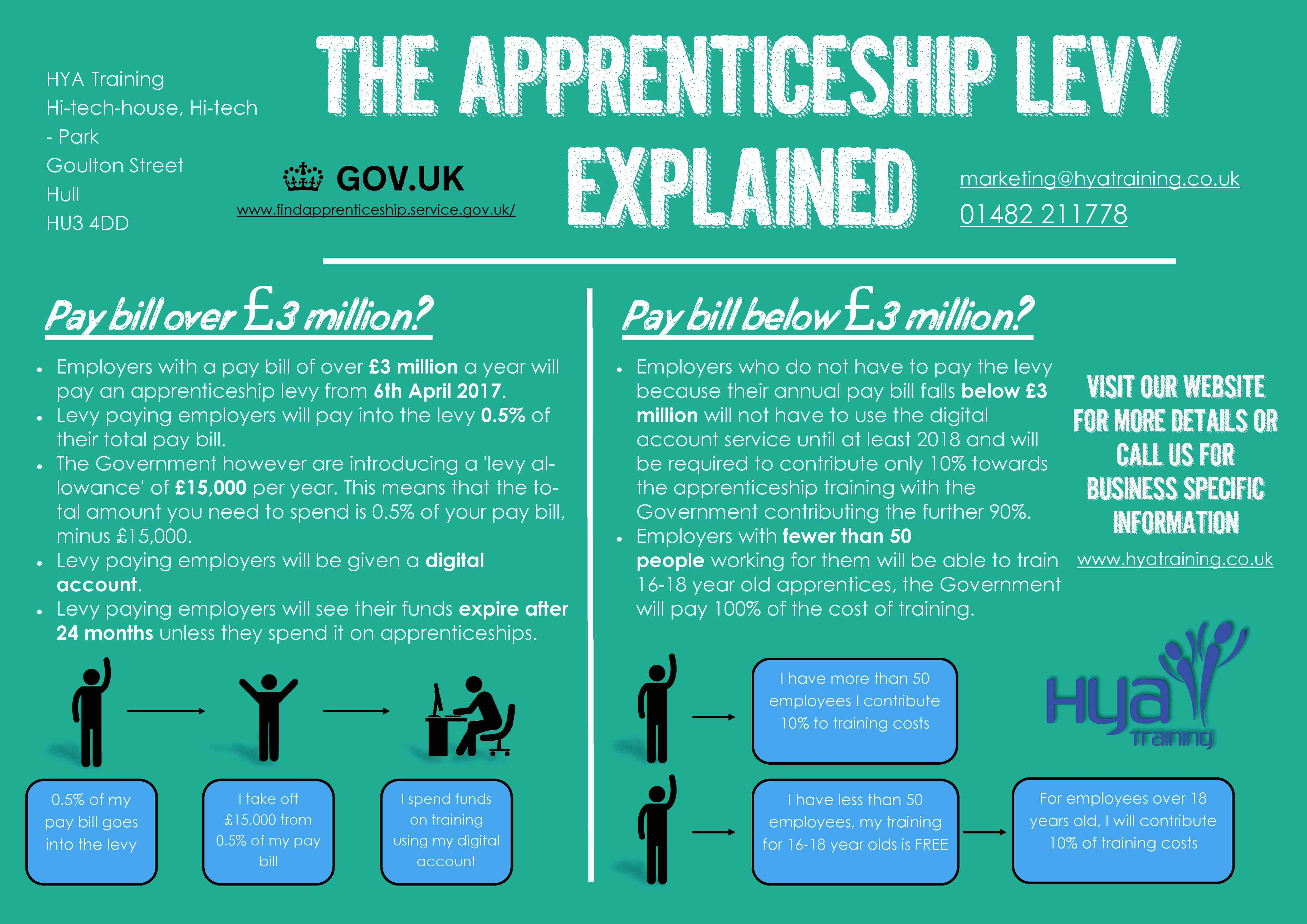apprenticeship levy infographic hull